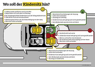 Checkliste Kindersitz