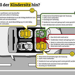 Checkliste Kindersitz